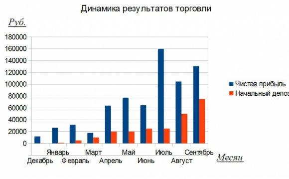 Артем Кендиров доходность